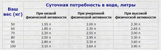 Таблица нормы потребления воды фото
