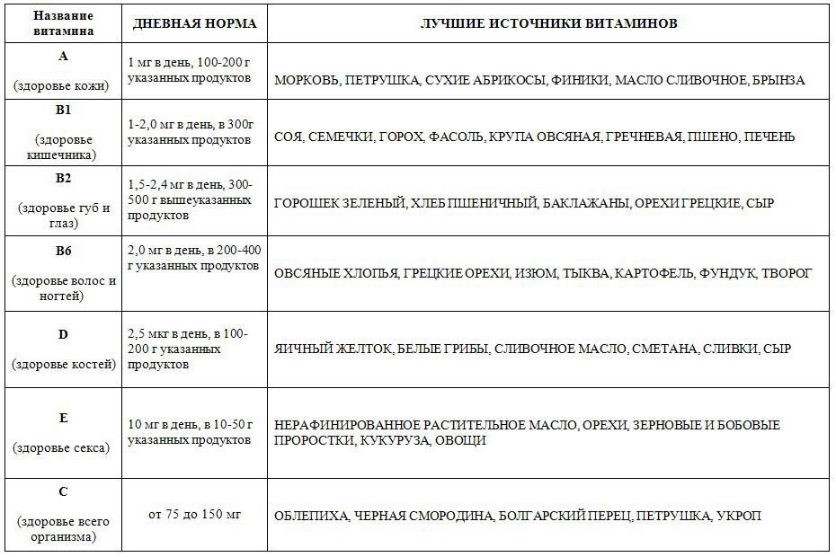 таблица нормы витаминов фото